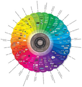 By Brian Solis and JESS3 - theconversationprism.com, CC BY 2.5,